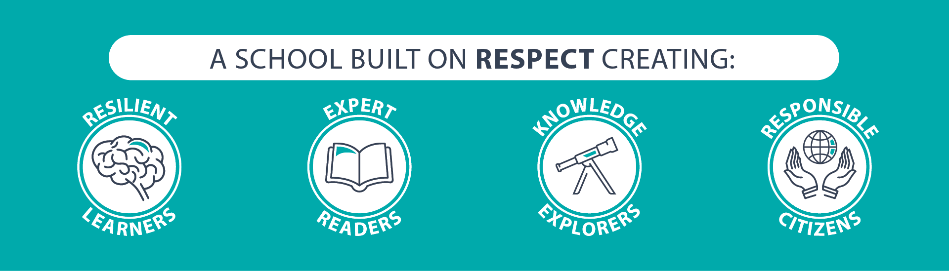 A school built on RESPECT creating: resilient learners, expert readers, knowledge explorers and responsible citizens